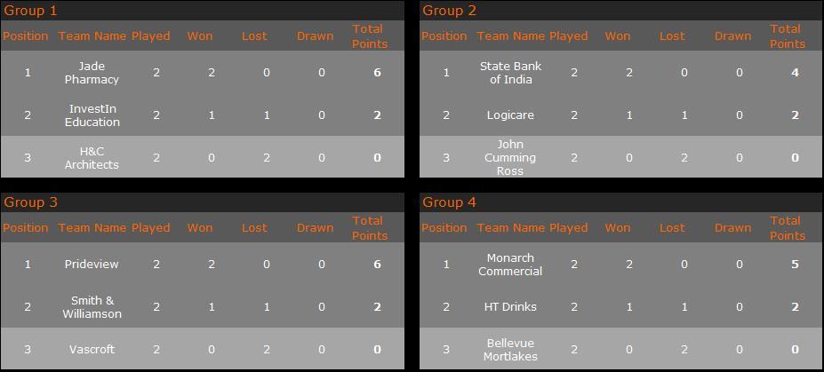 PCC 16 Groups