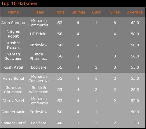 Top Batters 16