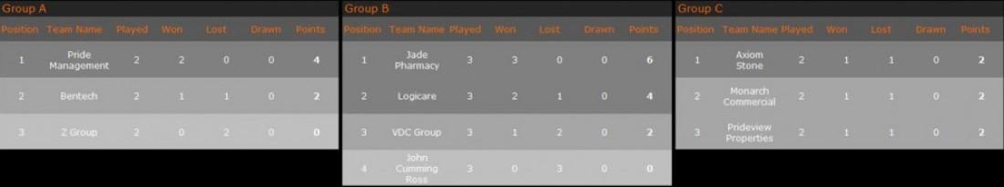 Group Standings 17