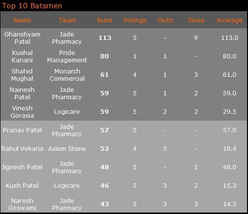 Top 10 Batsmen '17