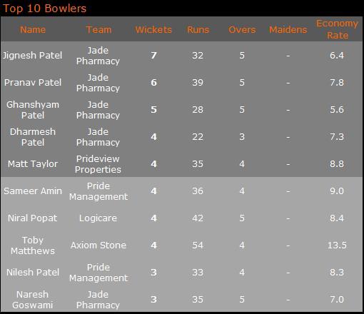 Top 10 Bowlers '17