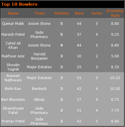 Top Bowlers 2018